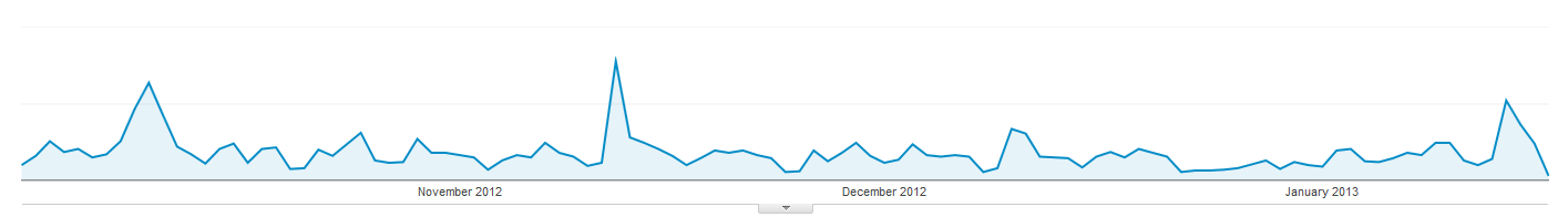 google analytics report showing newsletter spikes