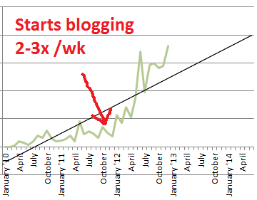blogging generates sales