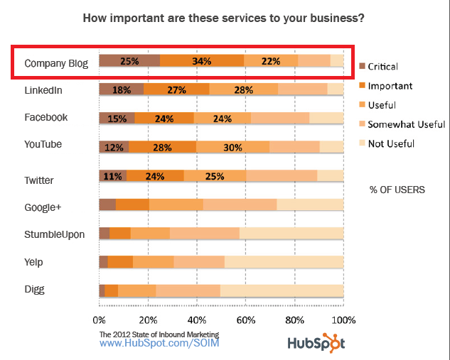 hubspot inbound marketing report page 33 - company blog is most important - chart