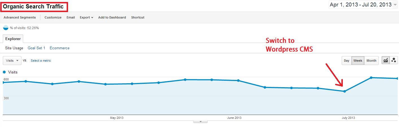 organic traffic increase since move to wordpress platform