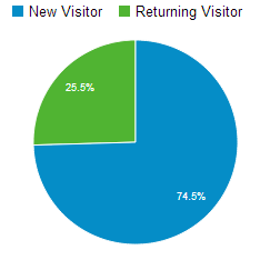 new visitors april - sept 2013
