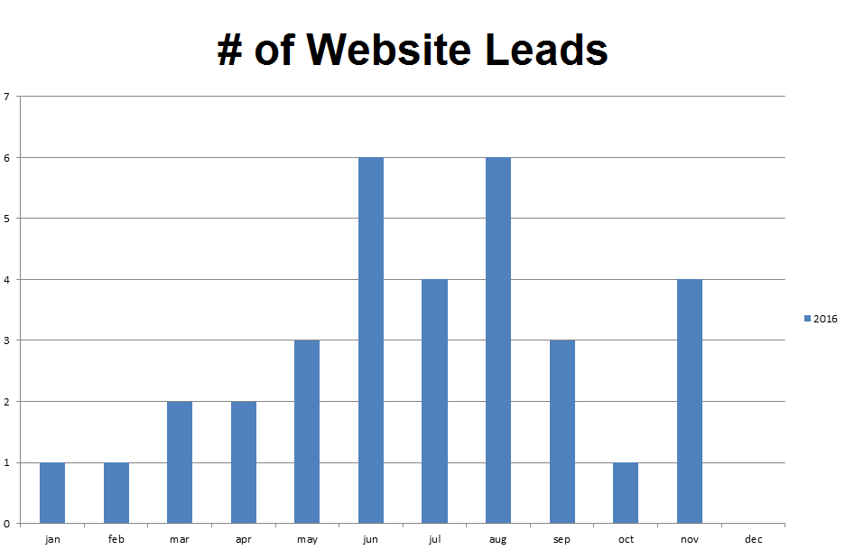 of-website-leads-2016
