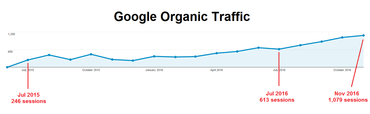 organic-traffic-google-june-2015-nov-2016