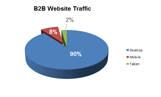 b2b website traffic pie chart