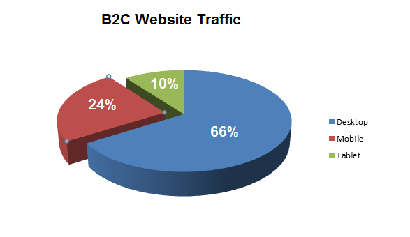 b2c website traffic pie chart