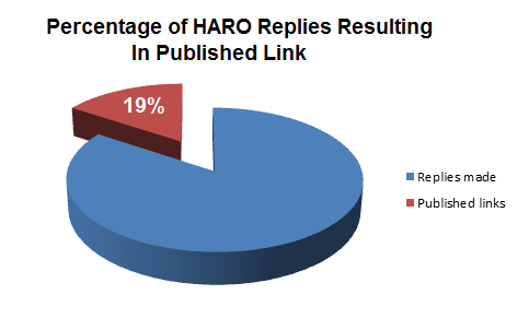 chart showing percentage of haro replies resulting in published link