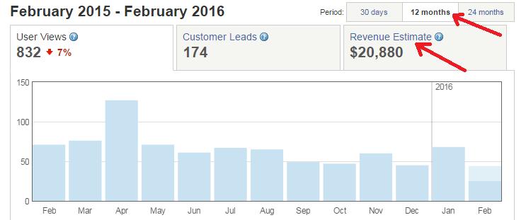 yelp revenue estimate for 12 months