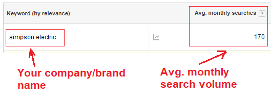 company name and search volume