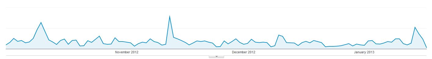 google analytics report showing newsletter spikes