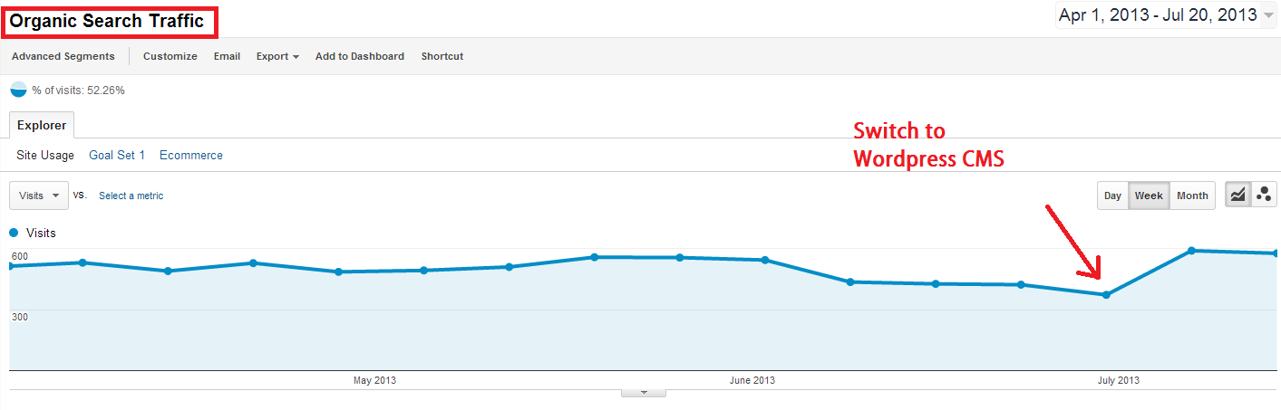 organic traffic increase since move to wordpress platform