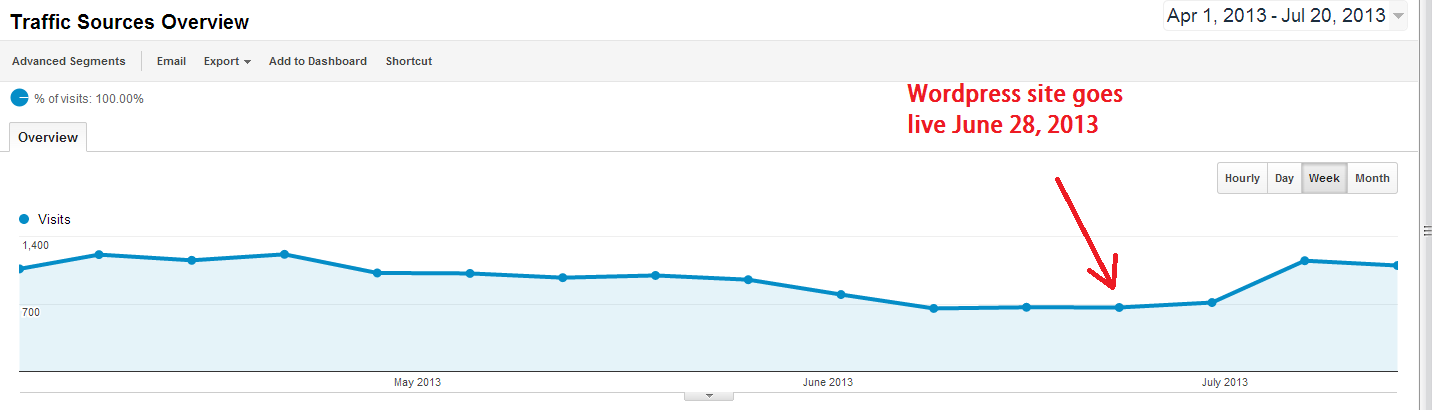 traffic increase after wordpress