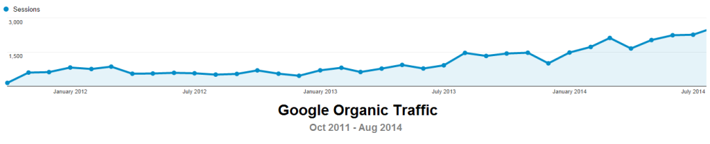 fssc google organic traffic oct 2011 to aug 2014 mikemunter.com