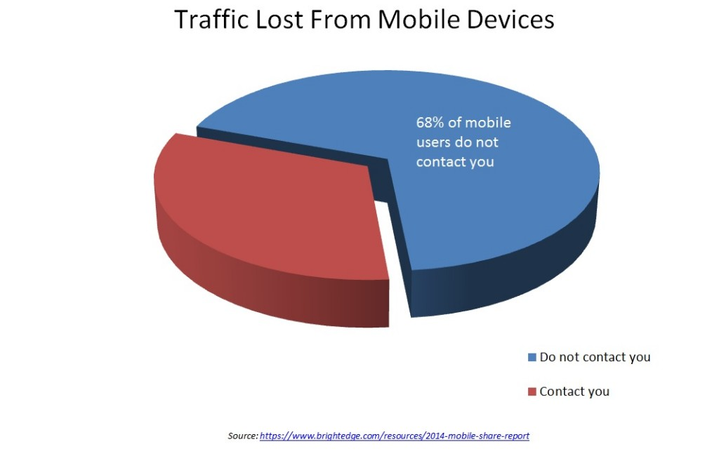 traffic lost from mobile devices