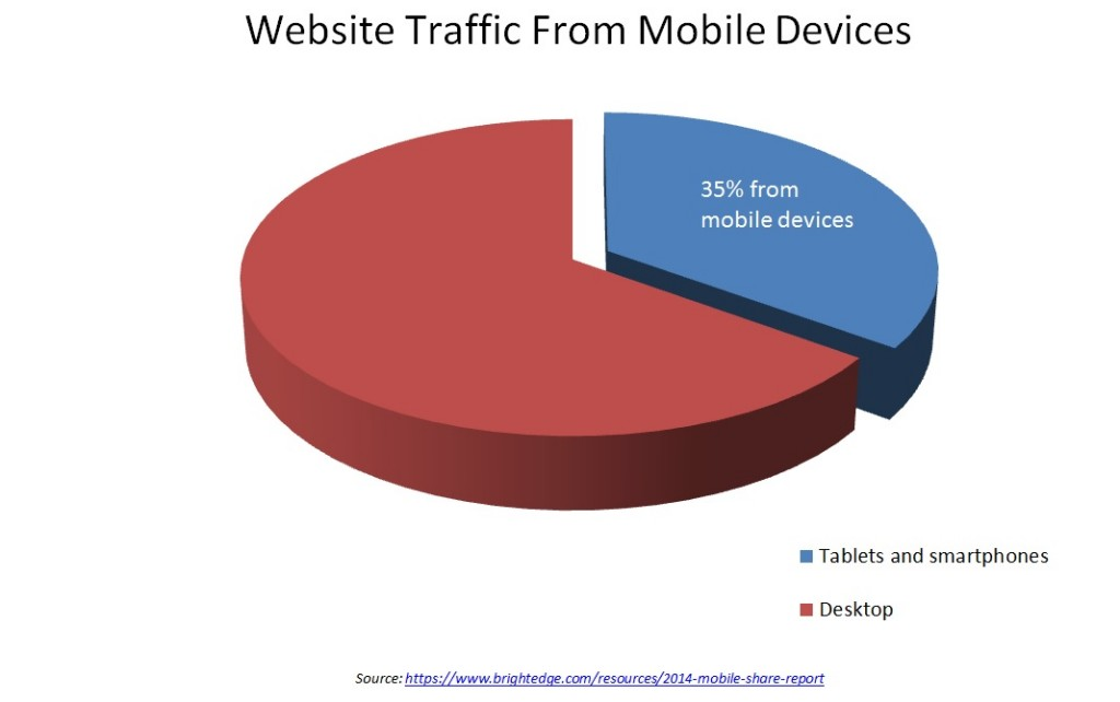 website traffic from mobile devices